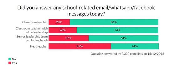 TeacherTapp on Answering Emails at Weekends